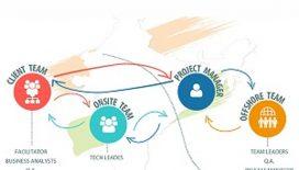 Offshore-Web-Development-Company-In-India