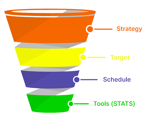 Four Steps: Strategy, Target, Schedule, Tools (STST)