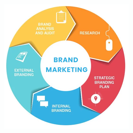 brand marketing companies