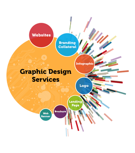 graphic design agency near me